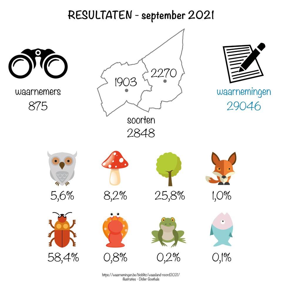 BioBlitz September