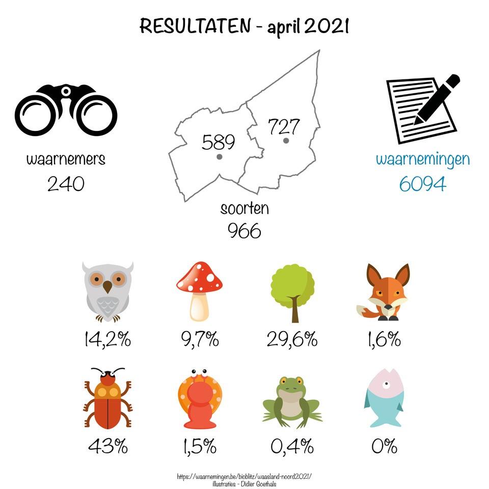 BioBlitz resultaten mei 2021