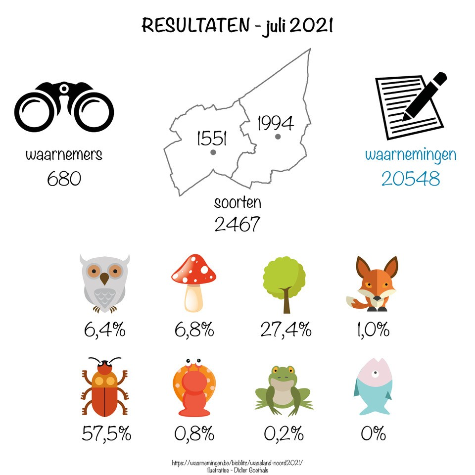 BioBlitz juli 2021