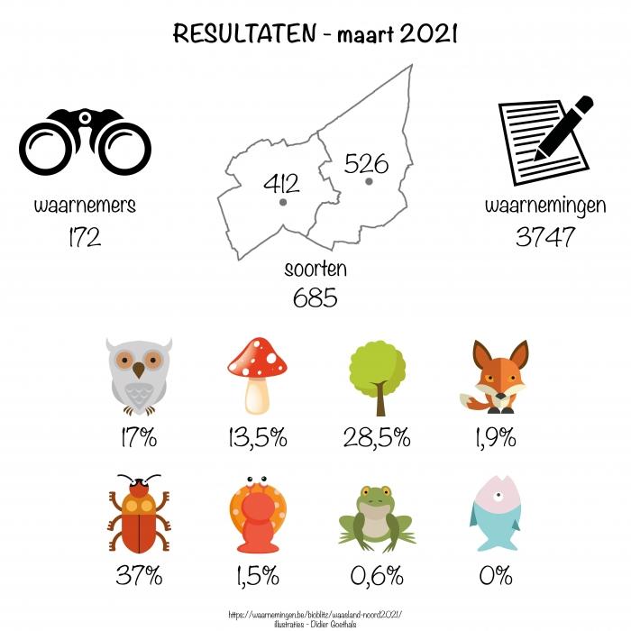 BioBlitz Maart 2021